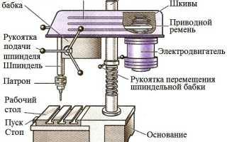 Сверление металла и сверлильные станки