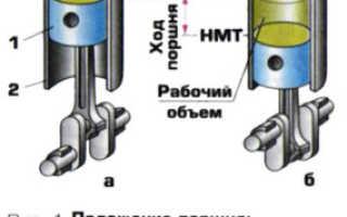 Что такое такт двигателя внутреннего сгорания