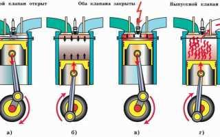 Рабочий цикл в четырехтактном двигателе совершается за