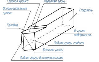 Конструктивные элементы токарного резца