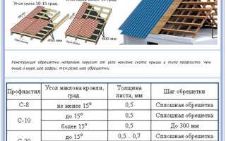 Виды металлопрофиля для крыши