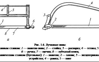Ручные инструменты для пиления древесины