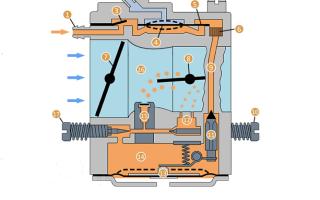Регулировка жиклеров на бензопиле