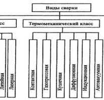 Группы признаков классификации сварки