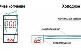 Самодельная коптильня холодного копчения с дымогенератором