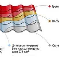 Полимерное покрытие оцинкованного листа