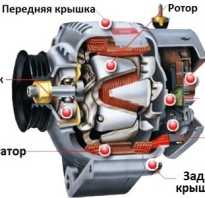 Типы генераторов переменного тока