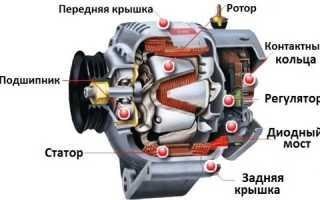 Принцип работы генератора переменного тока кратко