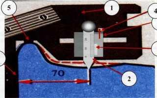 Неравномерный прокат колеса измеряется