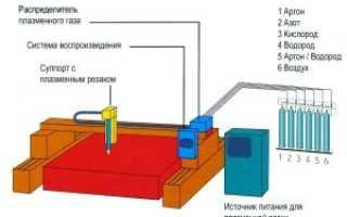 Плазменные станки для резки металла