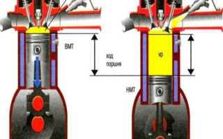 Принцип работы одноцилиндрового двигателя