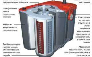 Принцип работы гелевого аккумулятора